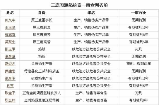 三鹿奶粉三聚氰胺事件一审宣判(Lssdjt.com)